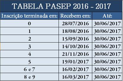Calendário do PIS 2015 e Pasep 2015