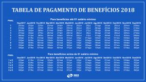 Tabela de pagamentos INSS 2018