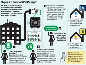 O que é o PIS e o PASEP