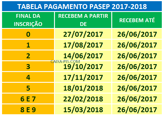 Tabela PASEP 2017/2018