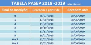 calendário Pasep 2018 2019