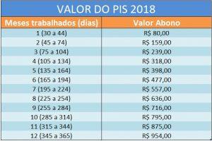 Valor Abono Salarial 2018
