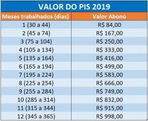 Valor Abono Salarial 2019