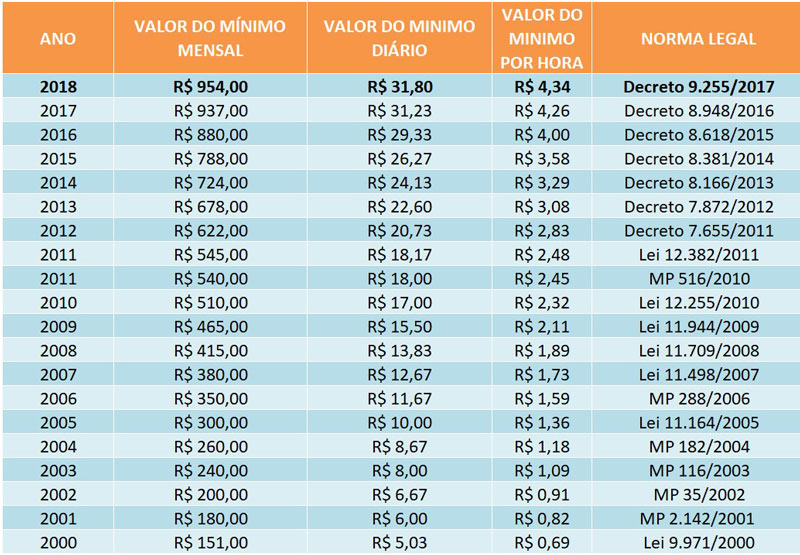 Salario minimo do Brasil no ano 2018